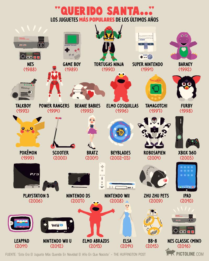 los-juguetes-mas-populares-de-los-ultimos-años