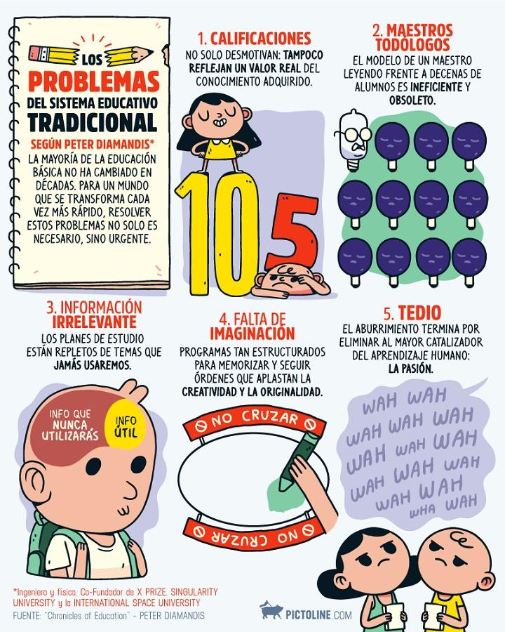 los-problemas-del-sistema-educativo-tradicional